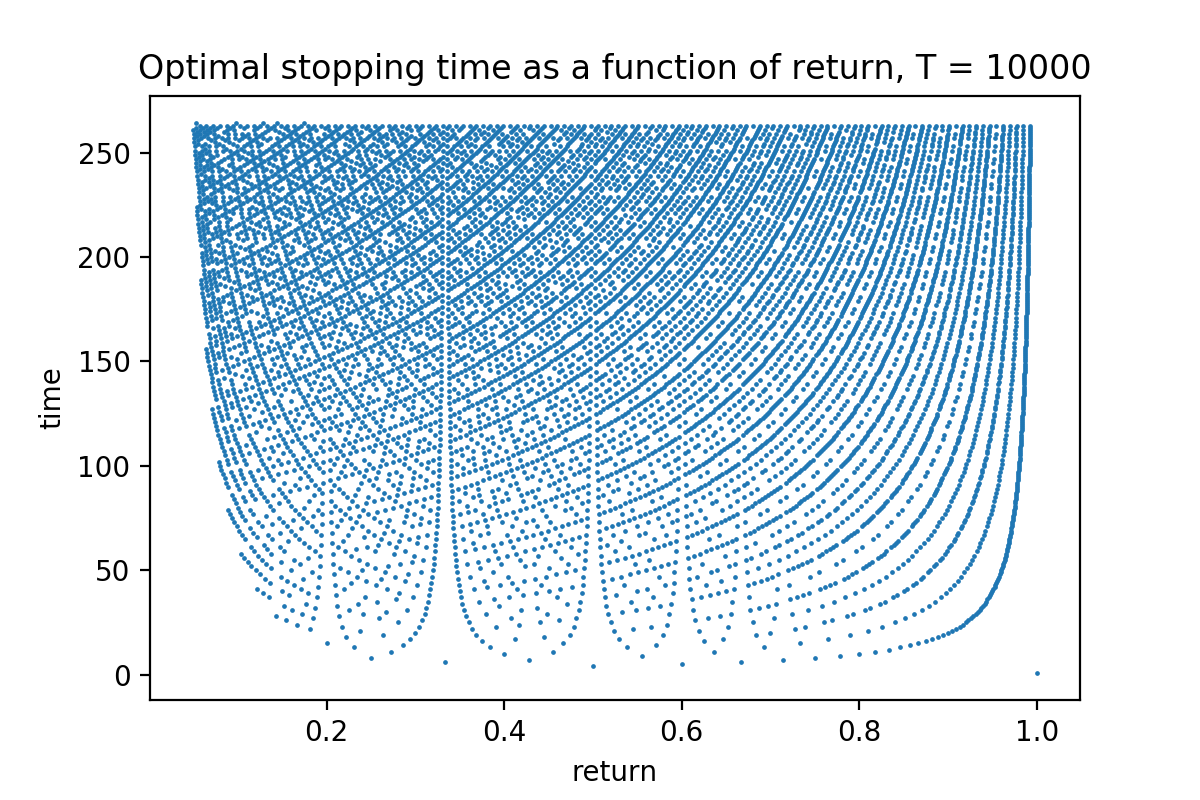 Optimal stopping times